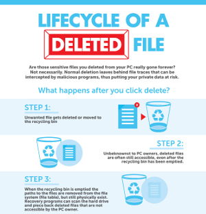 Lifecycle of a Deleted File