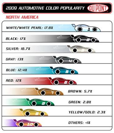North American color popularity