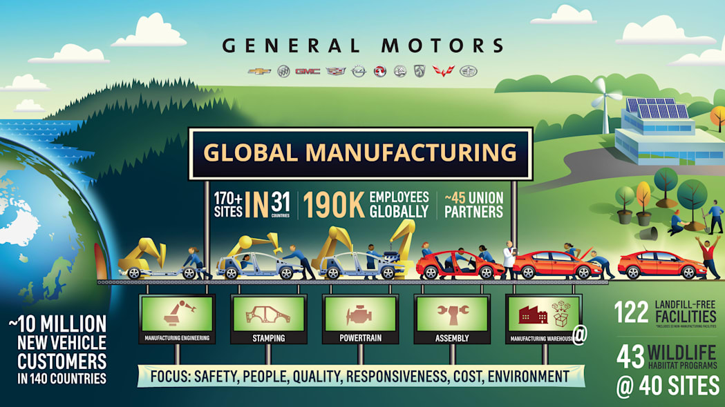 gm production infographic
