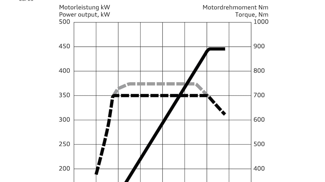 2016 Audi S8 Plus power torque curve chart
