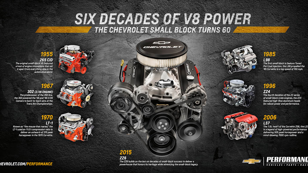 chevy zz6 crate engine and history