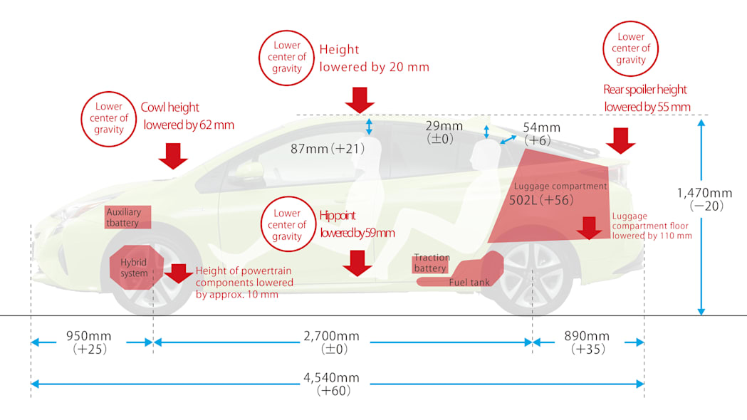 2016 Toyota Prius by the numbers