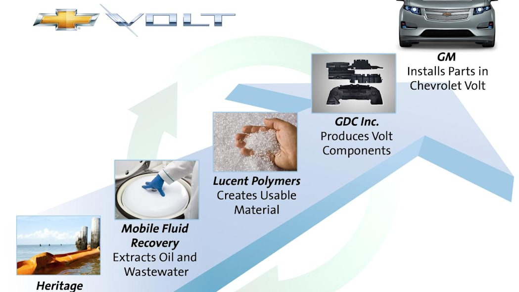 Recycled boom material in the Chevrolet Volt