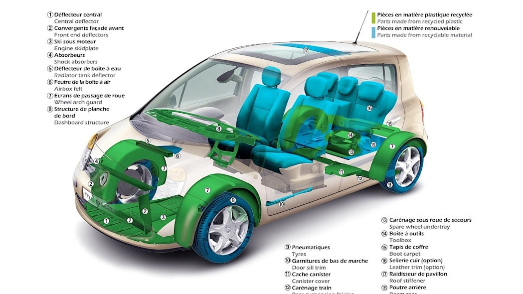 Renault Modus recycled/Recyclable Parts