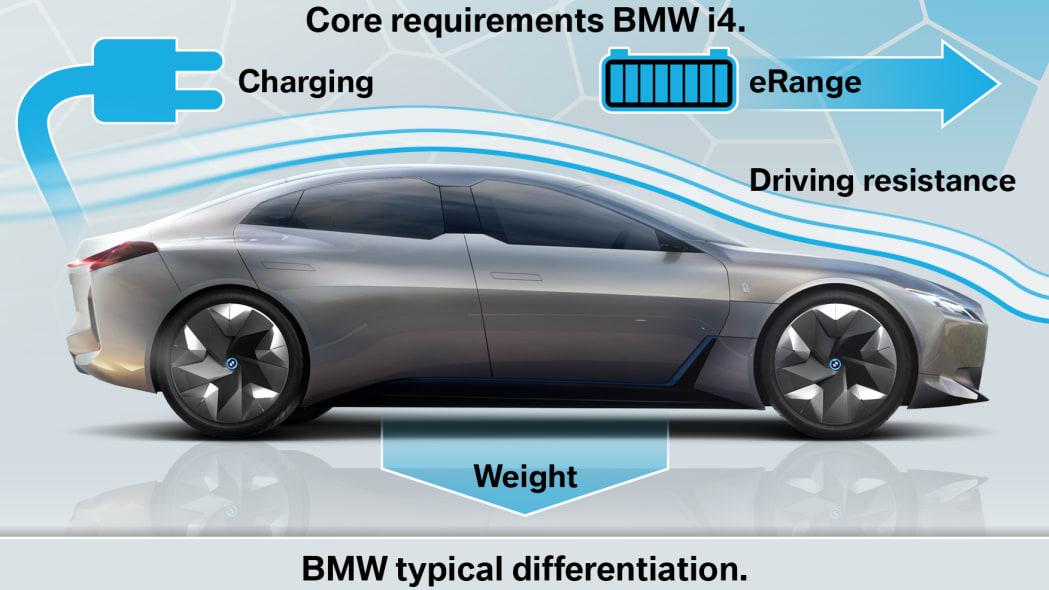 BMW i4 EV due in 2021