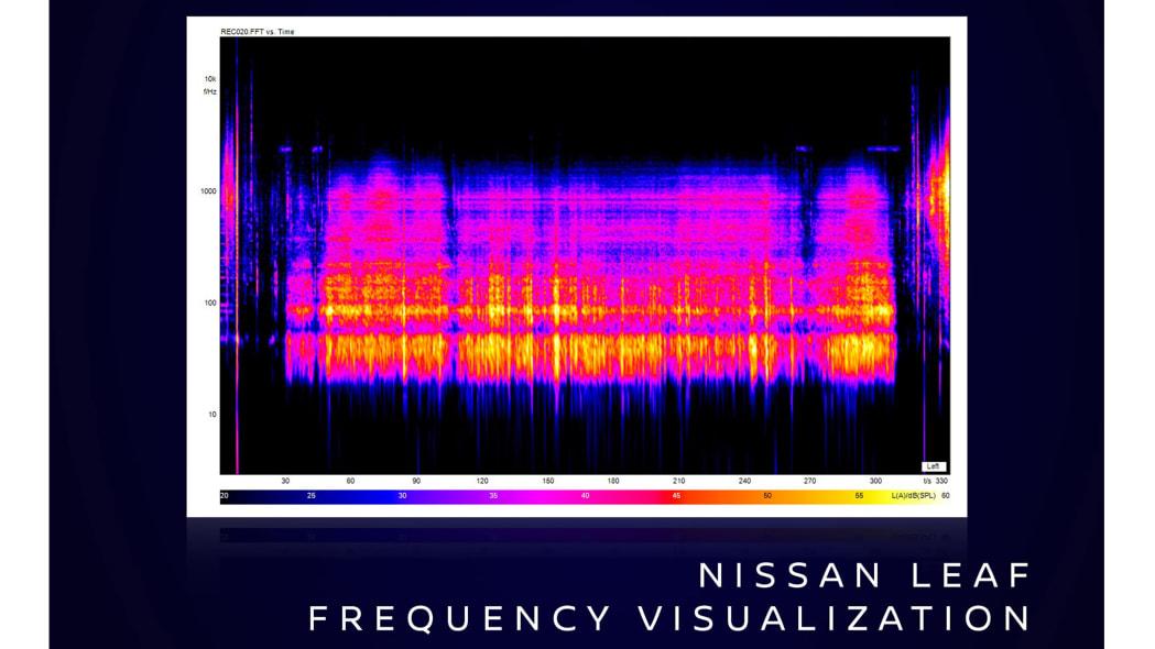 Nissan_leaf_frequency_v2