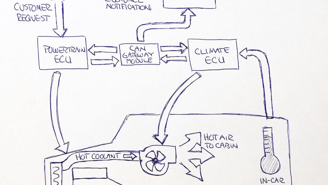 Sanitization Software in Police Interceptor Utility Vehicles Sketch