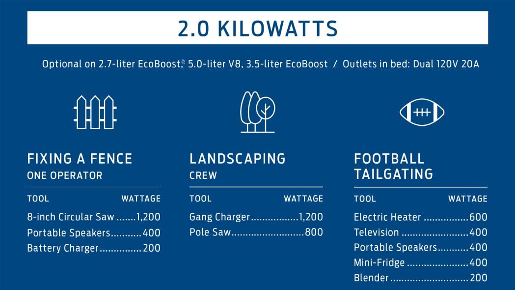 Ford Pro Power Onboard 2,000 watt