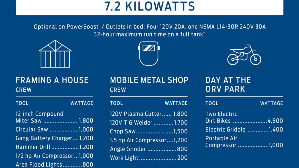Ford Pro Power Onboard 7,200 watt
