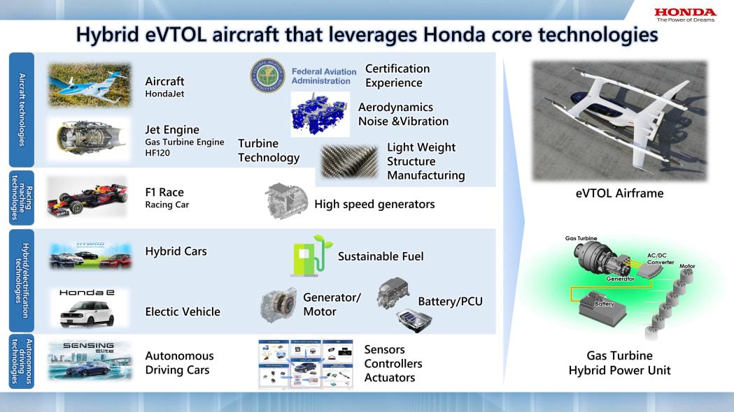 Honda eVTOL