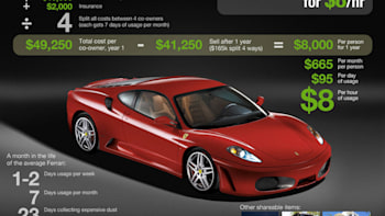 Cost of owning a ferrari