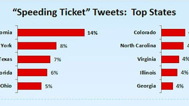 California leads the nation in Tweets about speeding tickets | Autoblog