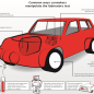 Common Ways Carmakers Manipulate Tests