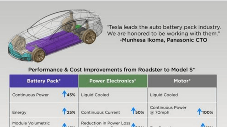 New tesla future models : What are oil prices per barrel