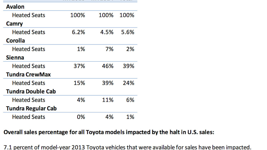 Kelley Blue Book: Toyota seat fabric issue Photo Gallery ...
