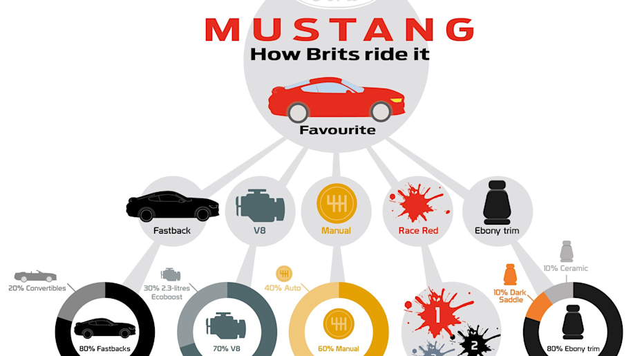 A graphic from Ford UK shows ordering preferences for the 2015 Mustang among UK buyers.