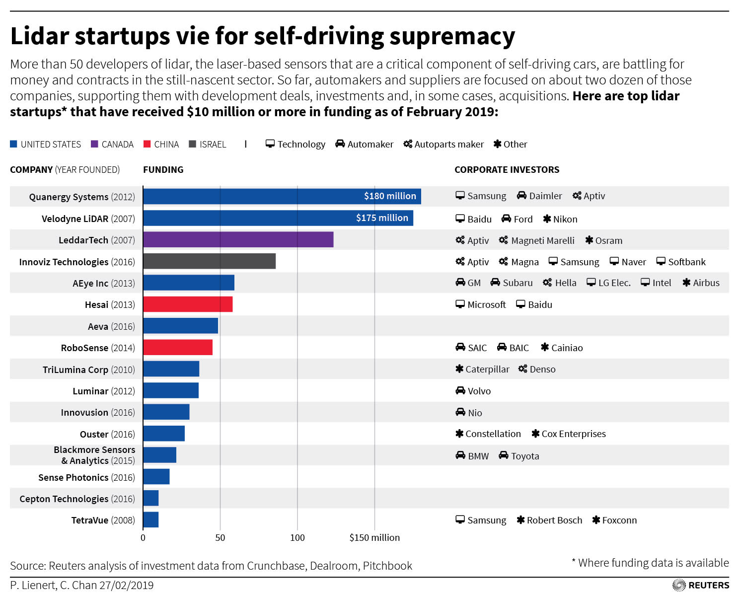 European startups try to develop driverless cars in streets built