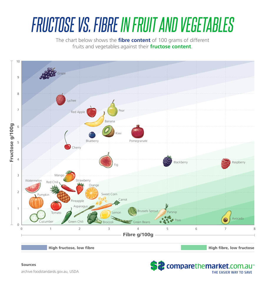 A chart outlining the fructose content of different fruit and veggies. Important note: eating fruit is...