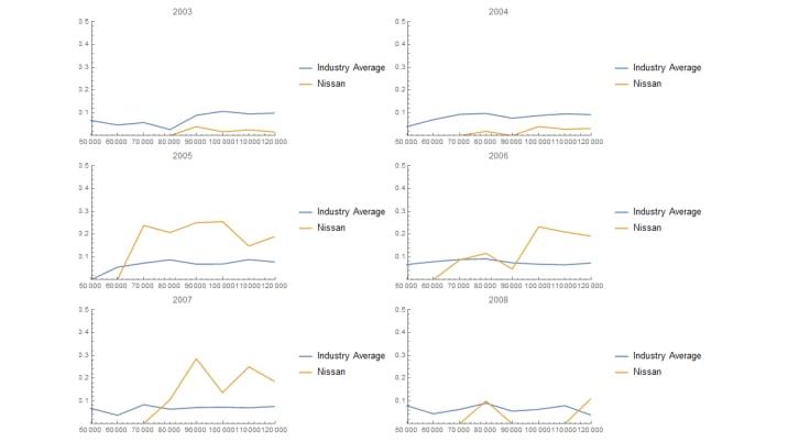 2003 nissan pathfinder life expectancy