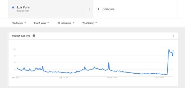 Luis Fonsi en Google en los últimos cinco