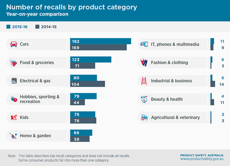 The ACCC poll results suggest that 70 per cent of people will return a recalled good that cost $25 or