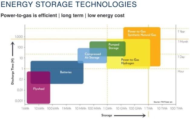 ITM Power Hydrogen Electrolyzer Energy Storage