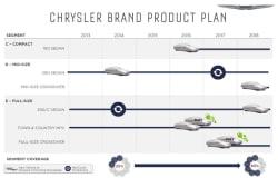 Chrysler 2013-2018 product slide