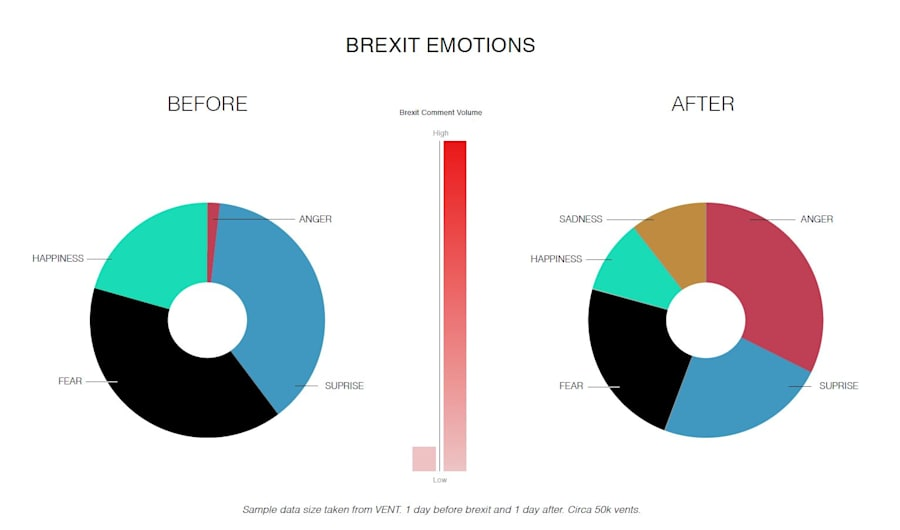 Vent and VINAYA released a snapshot of people's emotions during Brexit revealing 10 times more emotions...