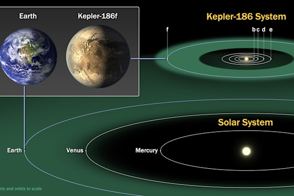 Embargoed to 1900 Thursday April 17Undated handout photo issued by NASA of diagram comparing the planets of the inner Solar System to Kepler-186, a five-planet system in the constellation Cygnus. The system is home to Kepler-186f, the first validated Earth-size  planet orbiting a distant star in the