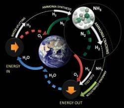 ammonia hydrogen cracking schematic