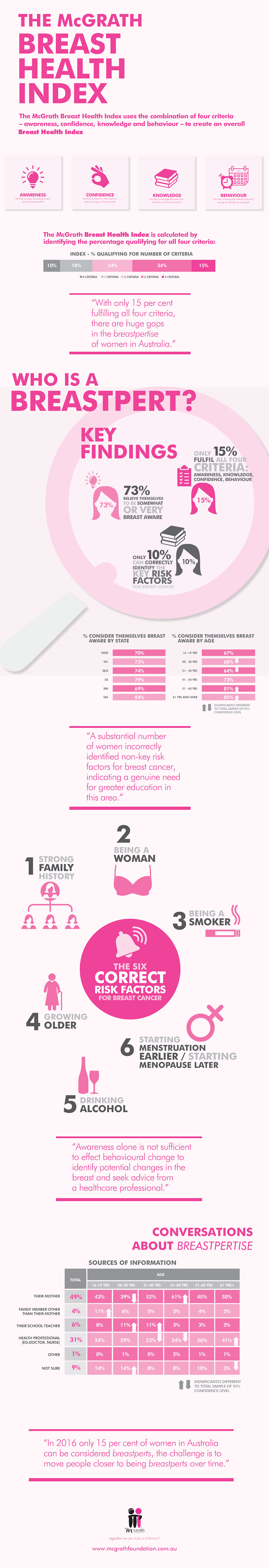 The first ever annual McGrath Breast Health Index, which measures levels of 'breastpertise' among women...