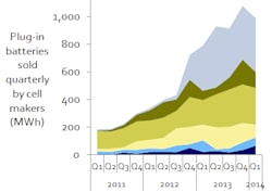 Plug-In Vehicle Battery Production Graph