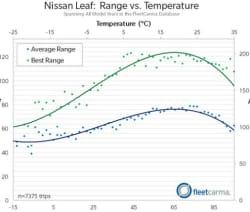 nissan leaf cold weather range average