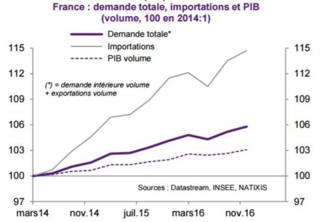Ce graphe montre pourquoi relancer l'économie française en creusant les déficits a de bonnes chances...