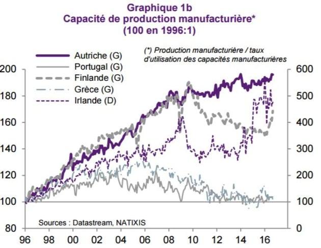 Débat de la présidentielle 2017 sur TF1: Ce que le graphique de Marine Le Pen sur l'industrie française...