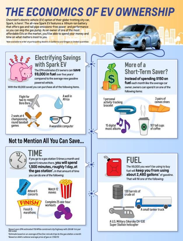 Chevy Spark EV Economics