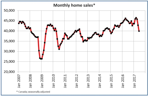 Canada experienced its largest drop in home sales since 2010 in June, largely due to a slump in Toronto's...