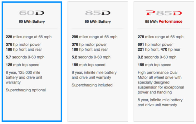 Tesla Model S D AWD Specs