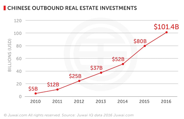 Chinese Investors To Spend $1 Trillion On Real Estate In Next Decade: