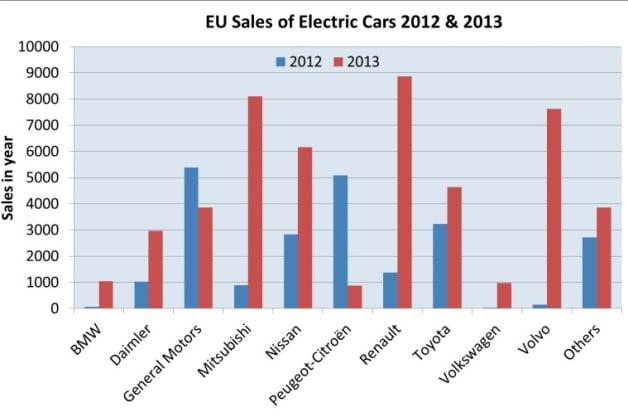 eu ev sales chart 2012 and 2013