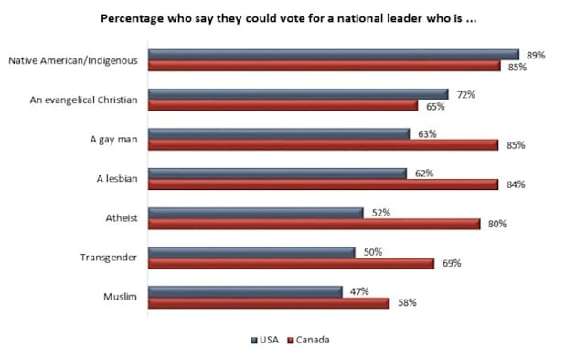 Canada More Supportive Of Gay Or Muslim Leaders Than U.S.: