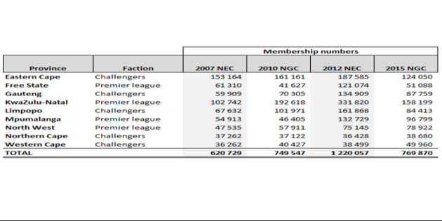ANC Membership Figures from 2007 to