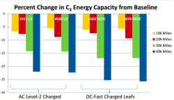 Nissan Leaf DC fast charging test