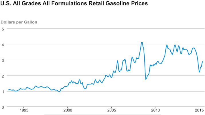 US Energy Information Agency average fuel prices