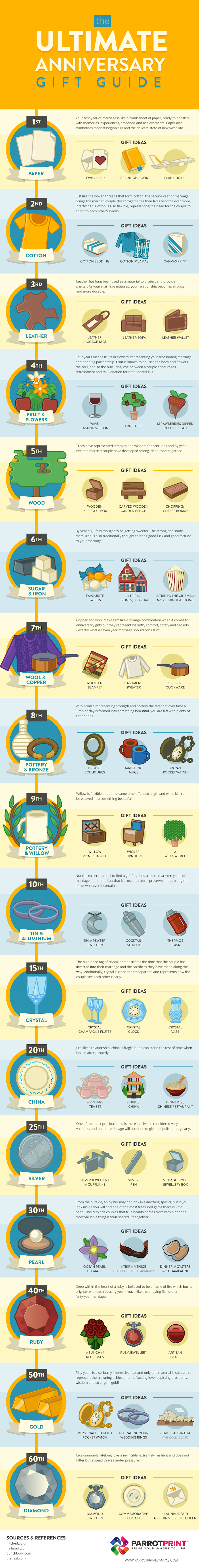 a guide to traditional anniversary gifts and modern alternatives
