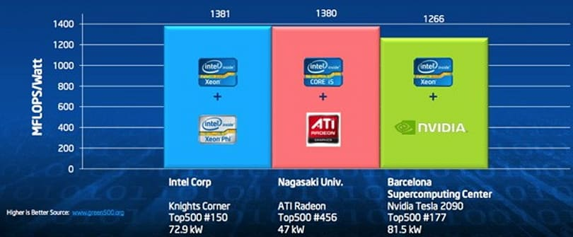 Intel opens up about its 'Knights Corner' supercomputer co-processor