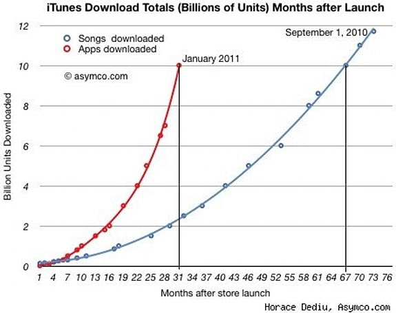 App Store could surpass total iTunes music sales by March