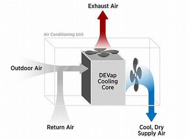 Researchers develop air conditioning that's 90 percent more efficient, bone chilling