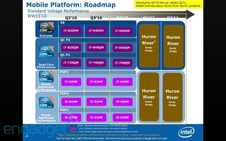 Leaked Intel roadmap reveals six new notebook CPUs for 2010, better battery life in 2011