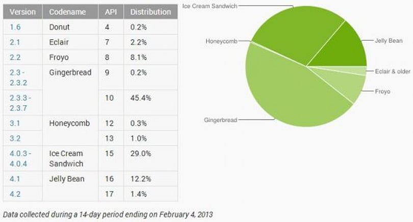 Jelly Bean now on 13 percent of Android devices, 45 percent still on Gingerbread